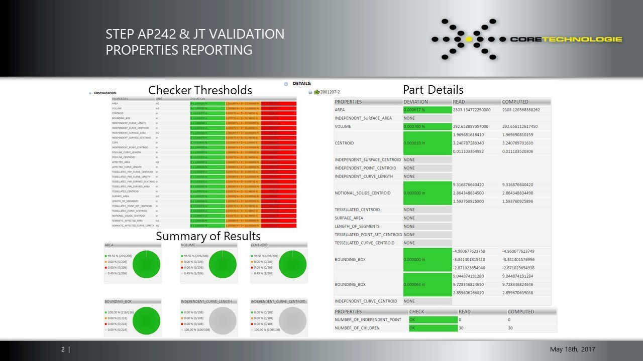 Resulting Validation Report