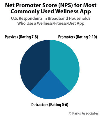 Parks Associates: Net Promoter Score (NPS) for Most Commonly Used Wellness App