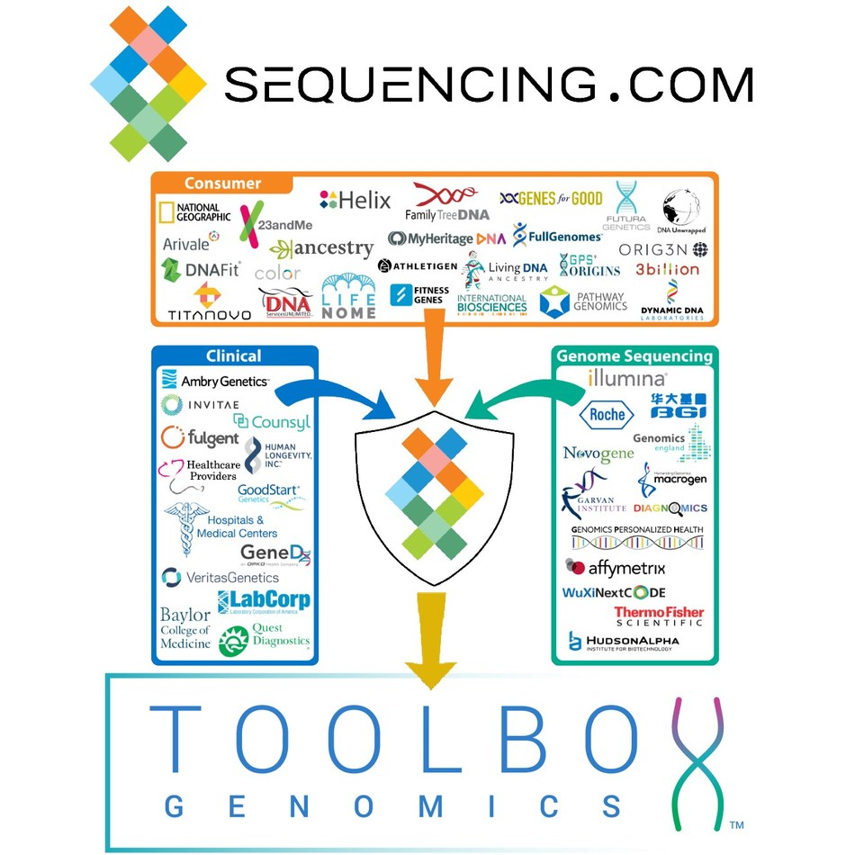 The Toolbox Genomics app is now available in Sequencing.com's App Market. Sequencing.com's Universal Genetic Data Compatibility enables the app to be able to analyze genetic data from almost all genetic tests.