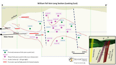 SilverCrest Metals Las Chispas Project William Tell Long Section (CNW Group/SilverCrest Metals Inc.)