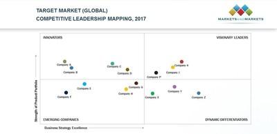 Competitive Leadership Mapping (PRNewsfoto/MarketsandMarkets)