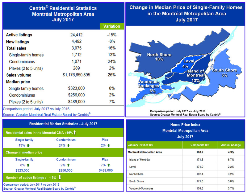 Centris® Residential Sales Statistics – July 2017 (CNW Group/Greater Montréal Real Estate Board)