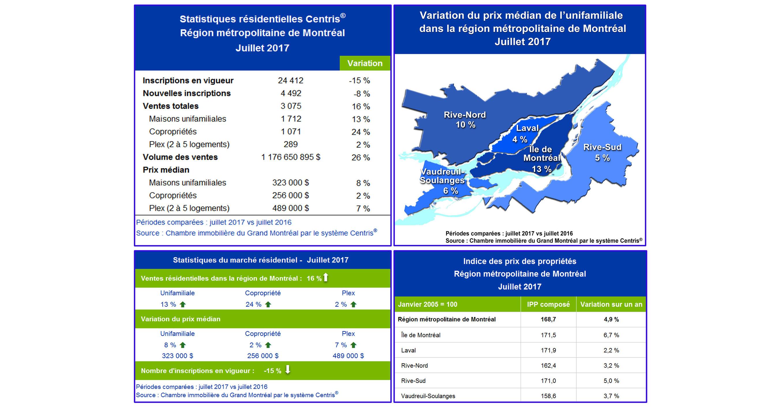 Cnw statistiques de ventes r sidentielles centris juillet 2017 chaud mois de juillet pour - Chambre des courtiers immobiliers ...