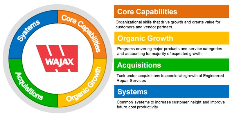 Wajax's 4 Points of Growth (CNW Group/Wajax Corporation)