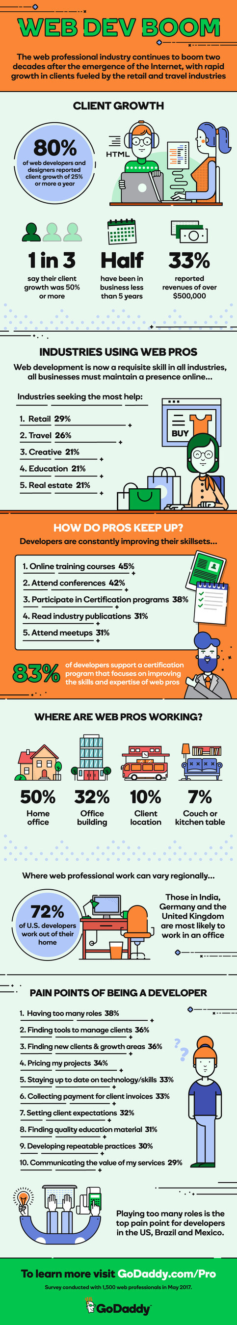 Web Dev Boom - The web professional industry continues to boom two decades after the emergence of the Internet, with rapid growth in clients fueled by the retail and travel industries
