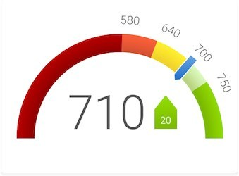 New Credit Scoring Policy Helps Increase Americans Credit Scores.