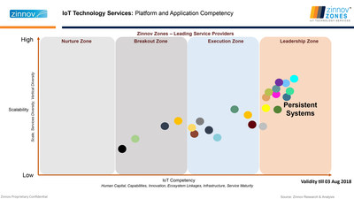 IoT Technology Services: Platform and Application Competency (PRNewsfoto/Persistent Systems)