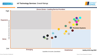 IoT Technology Services: Overall Ratings (PRNewsfoto/Persistent Systems)