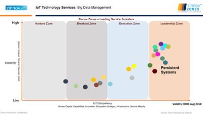 IoT Technology Services: Big Data Management (PRNewsfoto/Persistent Systems)