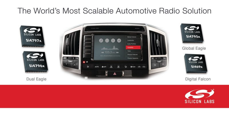 Silicon Labs' flexible portfolio of car radio receivers, tuners and coprocessors addresses all automotive market segments and digital radio standards.