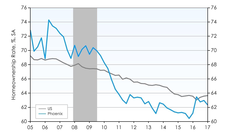 Phoenix Homeownership Rate Remains Flat