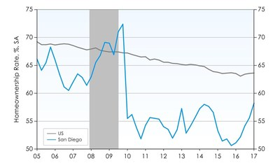 San Diego Homeownership Rate Swings Upward