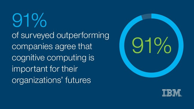 Surveyed executives from businesses that have outperformed their competition for the past three years in revenue growth, profitability, or other factors made up 13 percent of the study. Of these surveyed Outperformers, 93 percent believe cognitive computing is mature and market ready; and 91 percent assert that cognitive computing is good for their organizations.