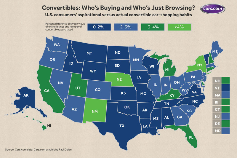 Convertibles: Who's Buying and Who's Just Browsing?