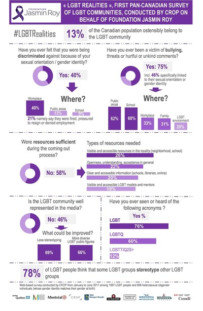 Infographic Jasmin Roy Foundation #LGBTRealities (CNW Group/Fondation Jasmin Roy)