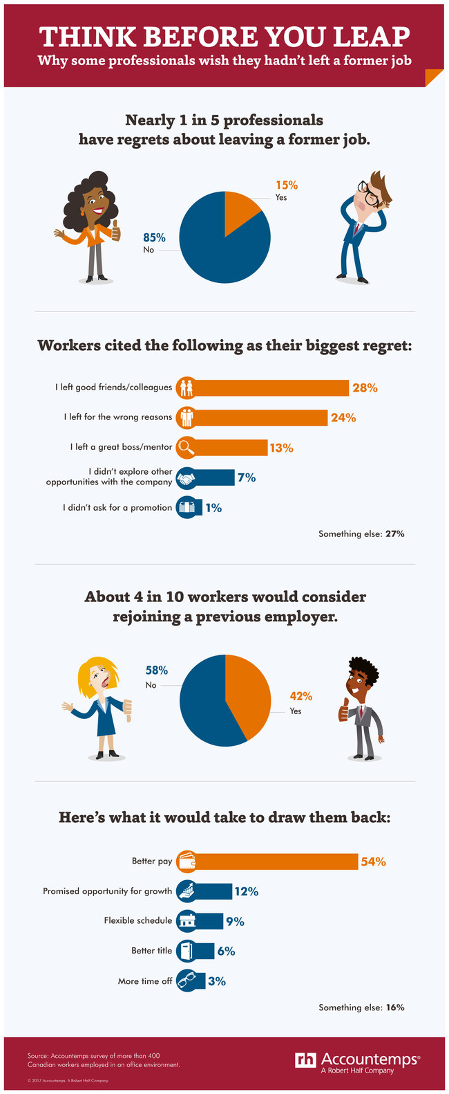 15% of Canadians wish they hadn't left a former job (CNW Group/Accountemps)