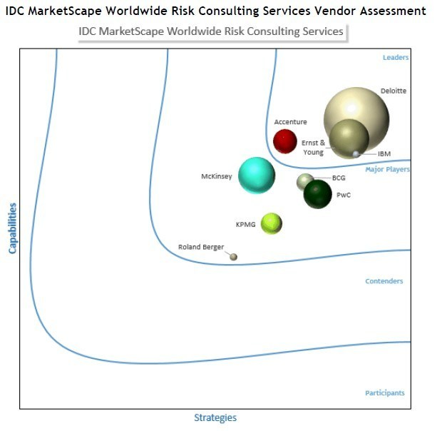 IDC MarketScape Worldwide Risk Consulting Services Vendor Assessment