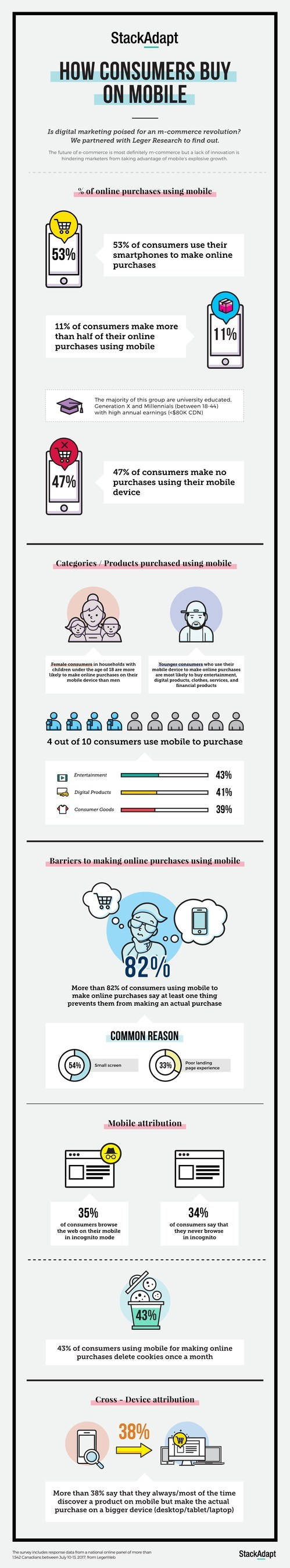How Consumers Buy on Mobile (CNW Group/StackAdapt)