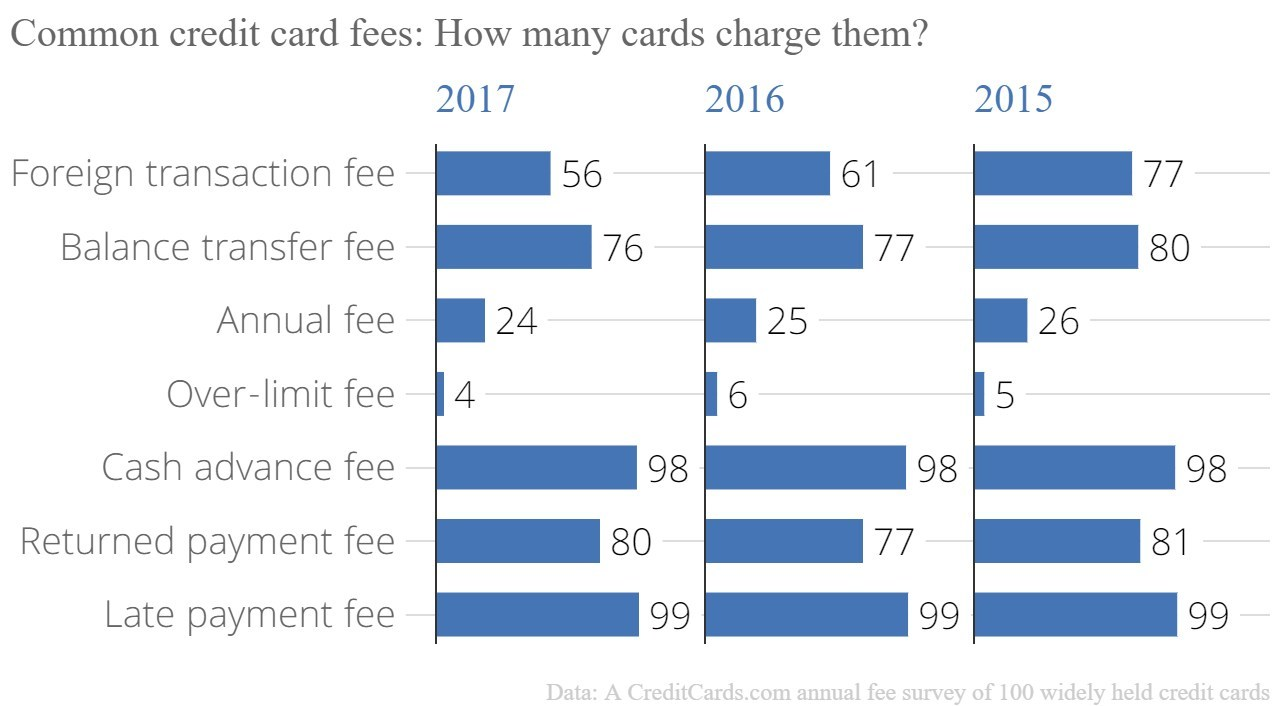 The average credit card charges six potential fees, according to a new CreditCards.com analysis of 100 popular cards