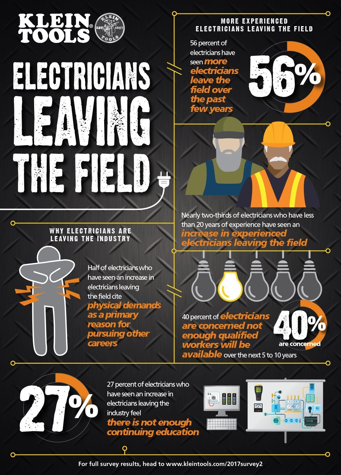 Why are electricians leaving the field?