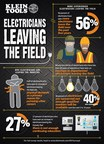 """Klein® Tools """"State of the Industry"""": More Experienced Electricians Leaving the Field"""