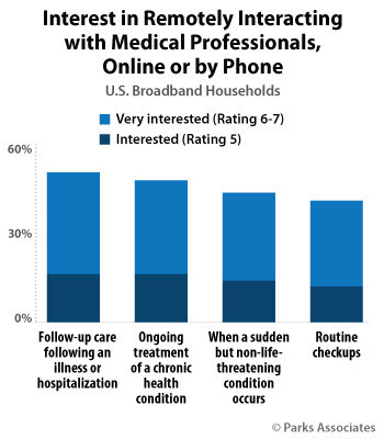 Parks Associates: Interest in Remotely Interacting with Medical Professionals, Online or by Phone