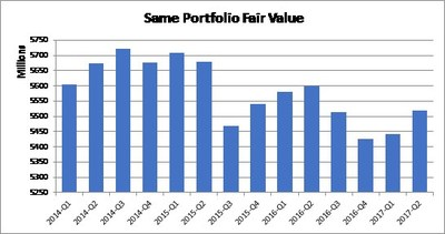 Same Portfolio Fair Value (CNW Group/Boardwalk Real Estate Investment Trust)