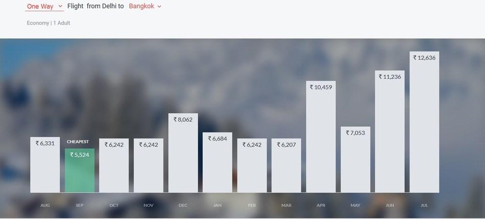 Find the cheapest airfare for your travel destination (PRNewsfoto/Yatra Online, Inc.)