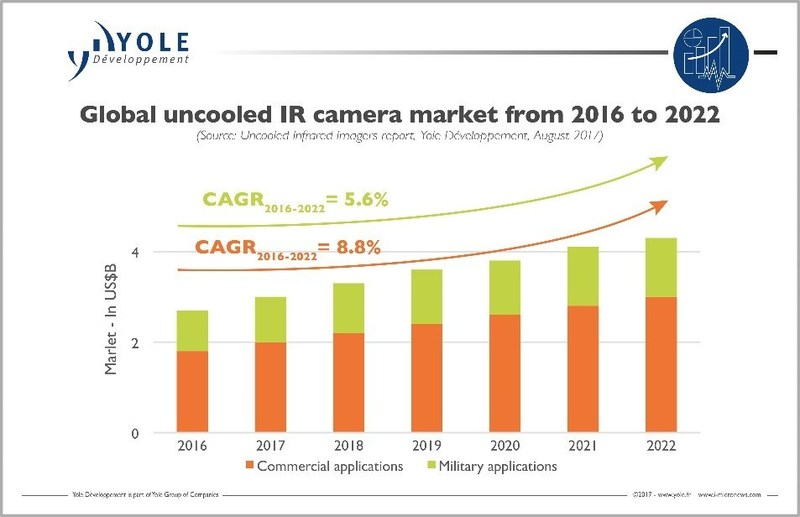 Uncooled Infrared Imagers market & technology trends newly released by Yole Developpement (Yole)
