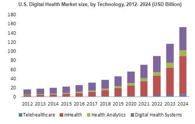 Digital Health Market
