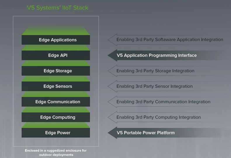 Here is a breakdown of the layers within the V5 Systems IIoT Stack, including where partners can integrate their solutions. (PRNewsfoto/V5 Systems)