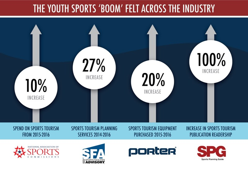 The youth and amateur sports 'boom' as illustrated by an increase in 4 market sectors: sports tourism spending, sports planning services, sports equipment sales, and sports tourism publication readership.