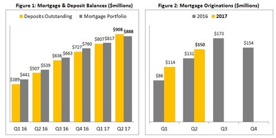 Figure 1: Mortgage & Deposit Balances ($millions); Figure 2: Mortgage Originations ($millions) (CNW Group/Equity Financial Holdings Inc.)