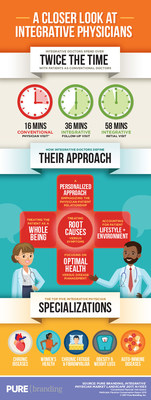 Infographic: A Closer Look At Integrative Physicians