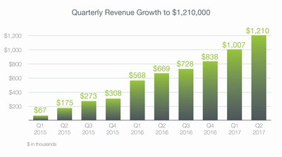 Quarterly Revenue Growth to $1,210,000. Building for success: DarioHealth reports sequential quarterly growth and continues to make an impact in the global digital health landscape.