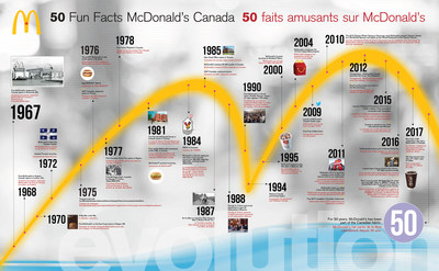 For 50 years, McDonald's has been part of the Canadian fabric. Here's a look at 50 fun facts from McDonald's Canada from 1967 through to today! (CNW Group/McDonald's Canada)