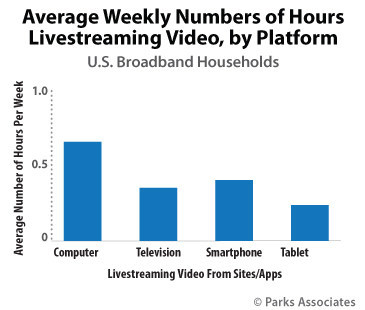 Parks Associates: Average Weekly Number of Hours Livestreaming Video, by Platform