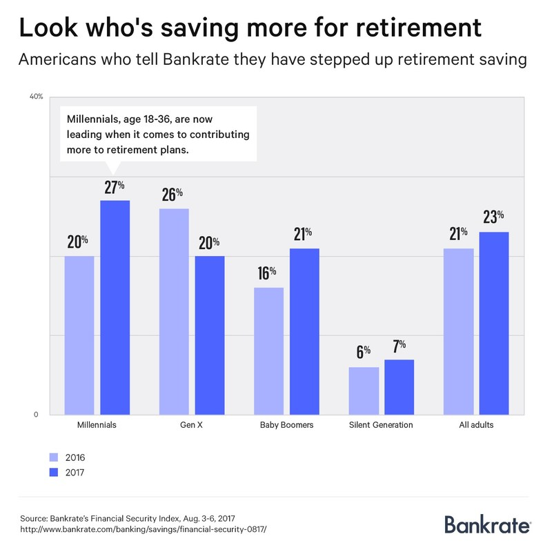 Twenty-three percent of working Americans increased their retirement savings contributions this year compared to last year, the highest reading in six years of polling, according to a new report from Bankrate.com.
