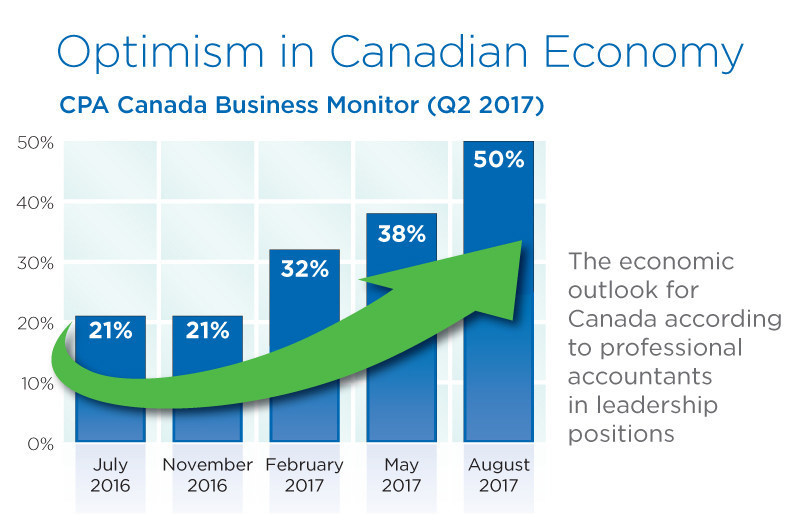 CPA Canada Business Monitor (Q2 2017) (CNW Group/CPA Canada)