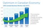 CPA Canada Business Monitor (Q2 2017) (CNW Group/CPA Canada)