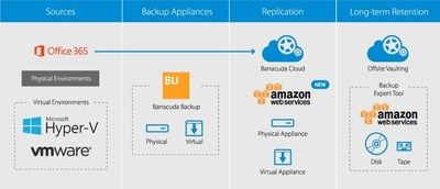 Barracuda Expands Its Data Protection Solutions with Public Cloud Replication to AWS