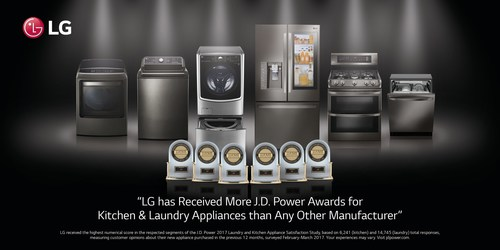 LG Electronics was awarded a record seven of 11 J.D. Power customer satisfaction awards in the kitchen and laundry appliance segments.