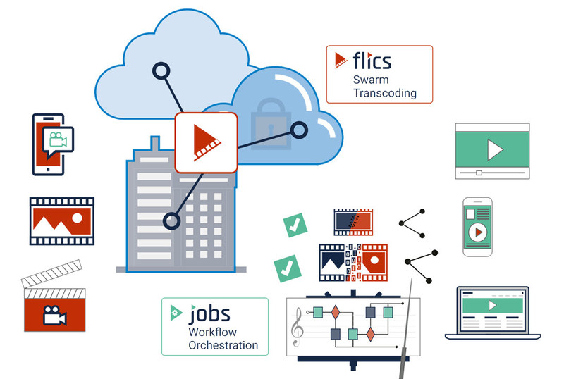 Hyper-scalable FLICS Transcoding for Cloud, On-Premise, or Hybrid deployment and operation and JOBS video file workflow orchestration
