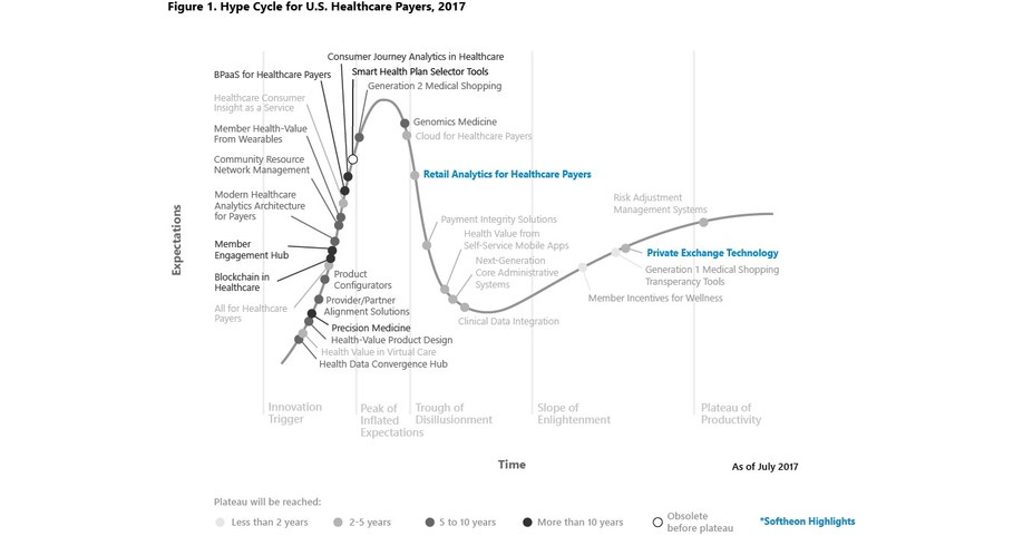 softheon named a sample vendor in 2017 gartner hype cycle