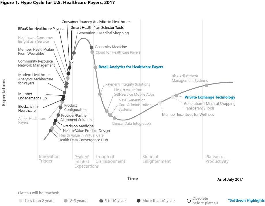 """Hype Cycle for U.S. Healthcare Payers, 2017. (Gartner, Inc. """"Hype Cycle for U.S. Healthcare Payers, 2017"""" by Brad Holmes, Jeff Cribbs, Bryan Cole. 14 July 2017)"""