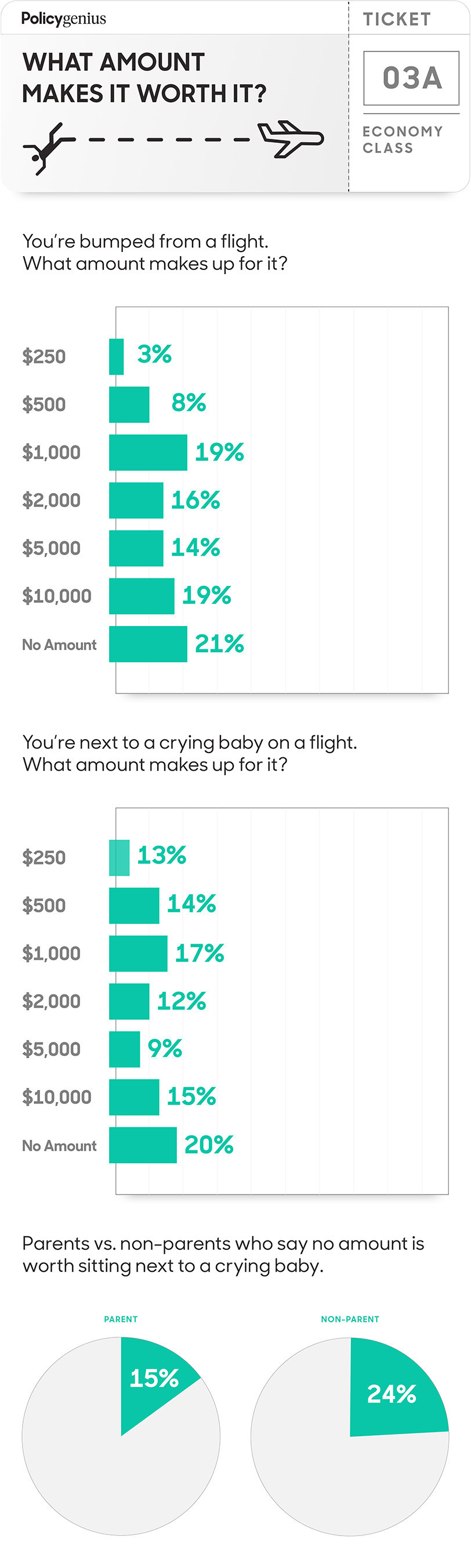 What amount is worth getting bumped from a flight?