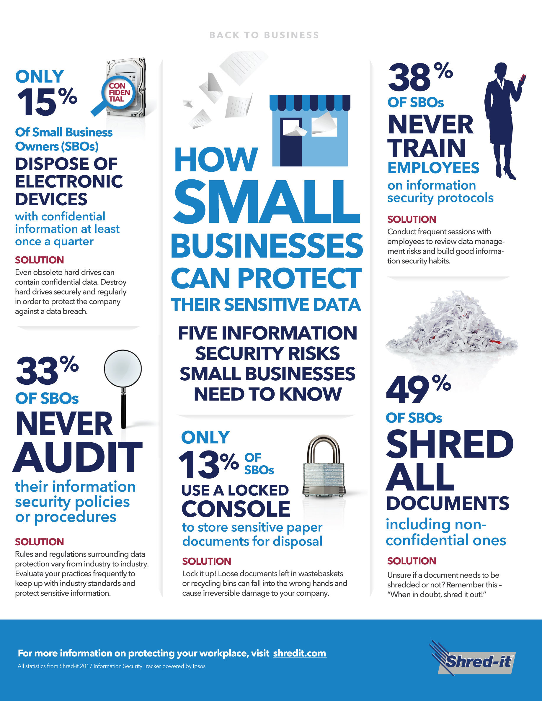 Five Information Security Risks Small Businesses Need to Know (CNW Group/Shred-it)