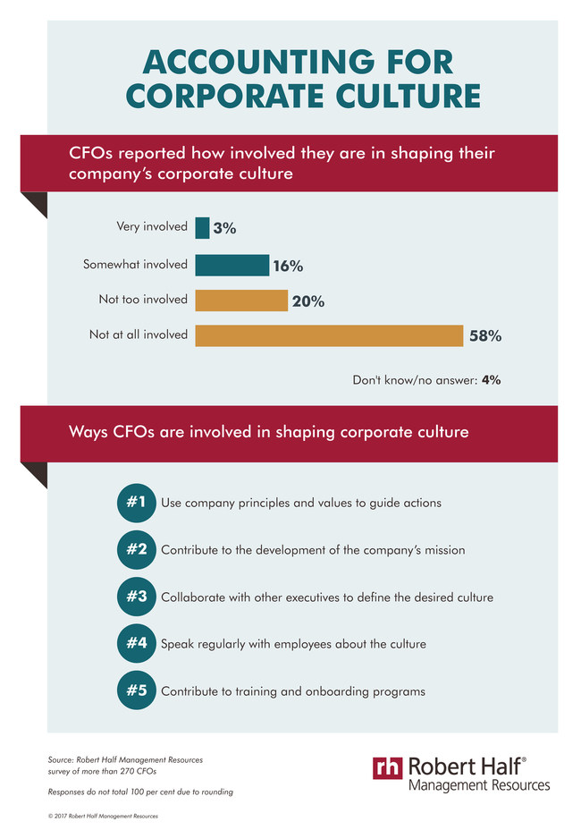 Corporate culture matters (CNW Group/Robert Half Management Resources)
