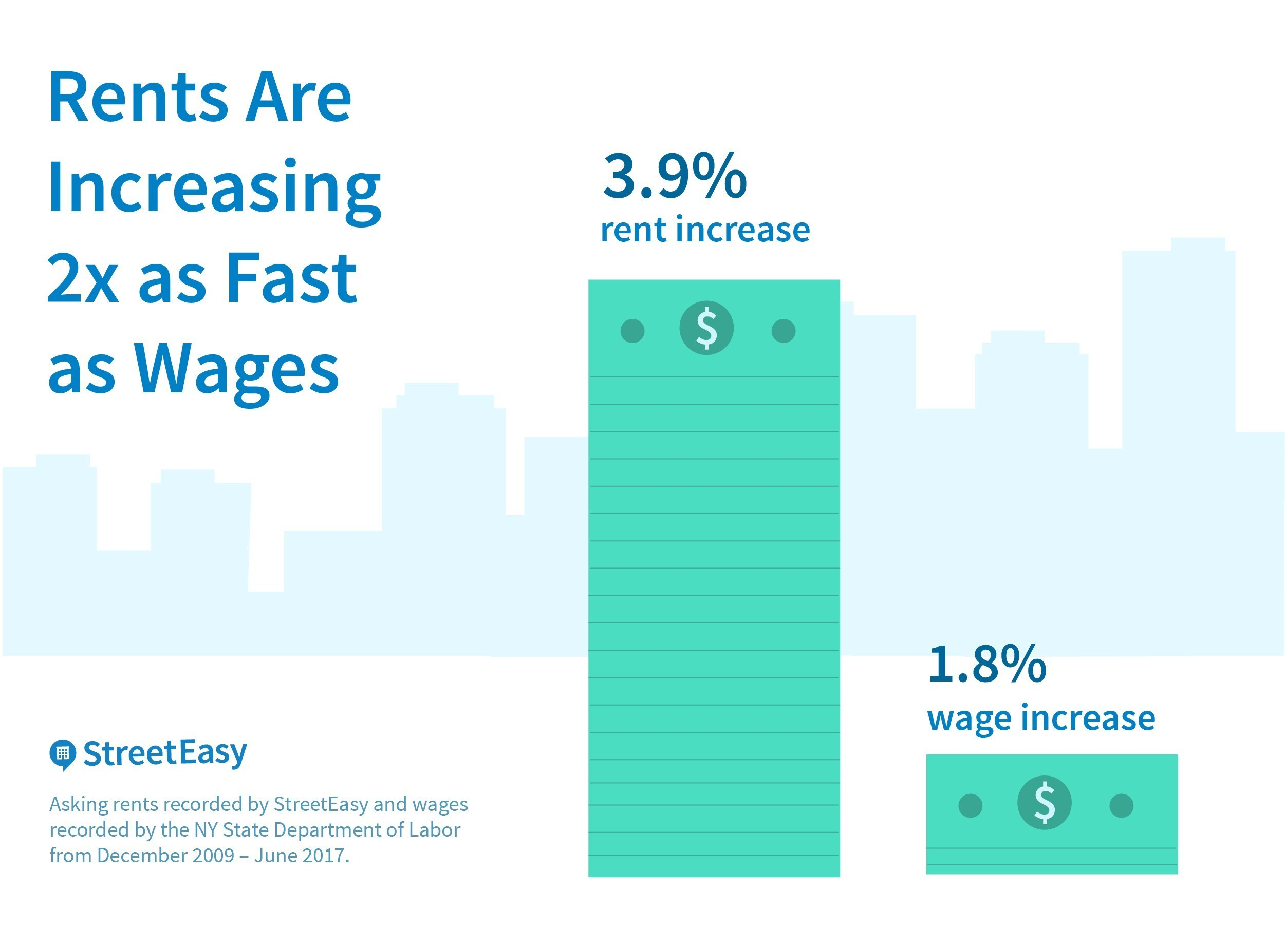 Rents Are Increasing 2x as Fast as Wages