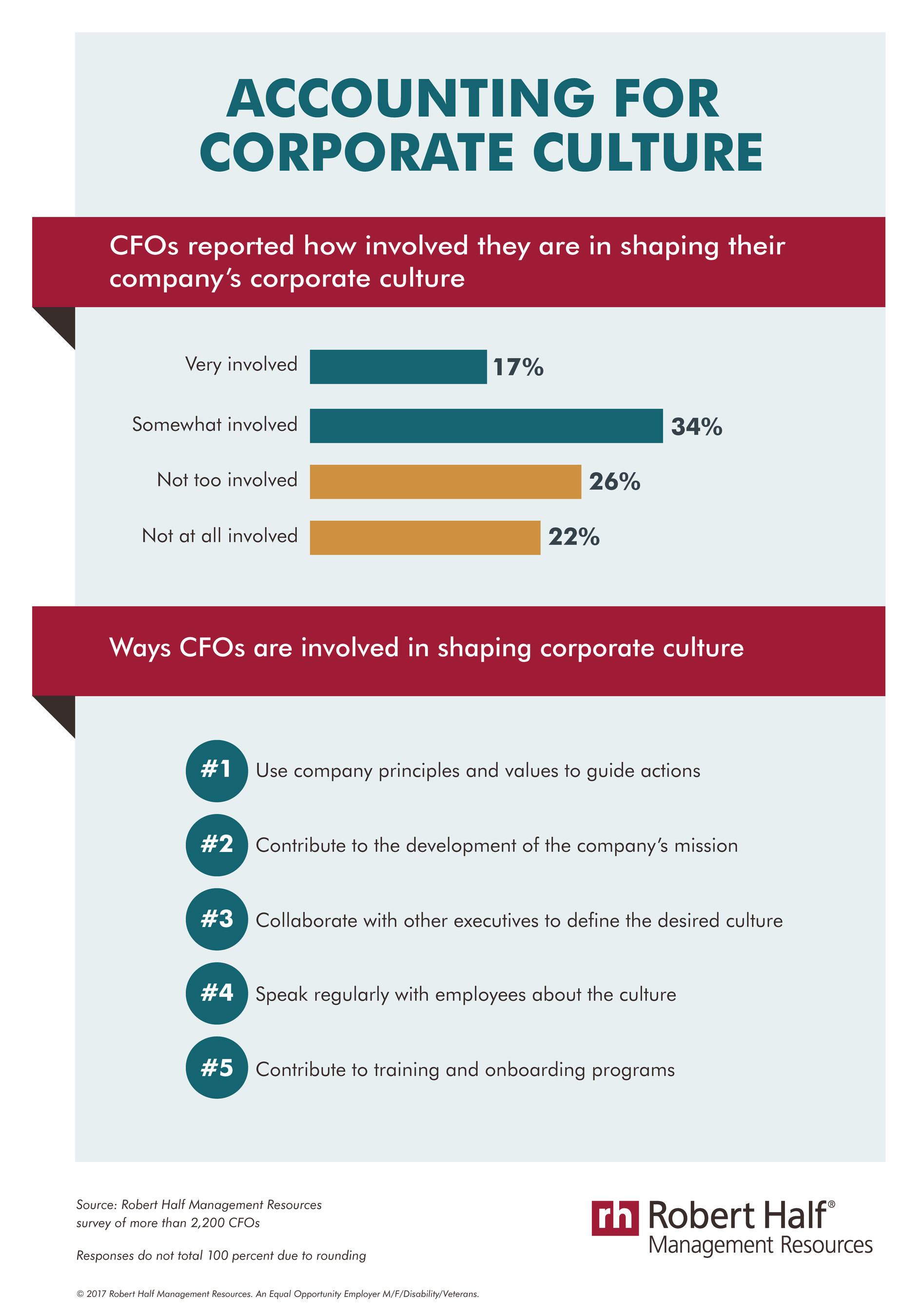 51 percent of CFOs are at least somewhat involved in shaping their company's corporate culture
